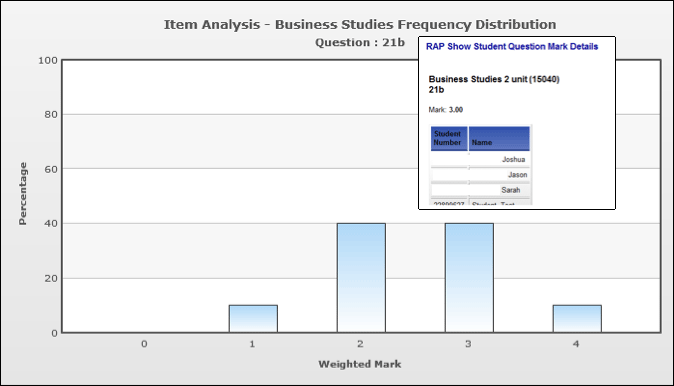 Graph titled Item Analysis - Business Studies Frequency Distribution Question: 21b